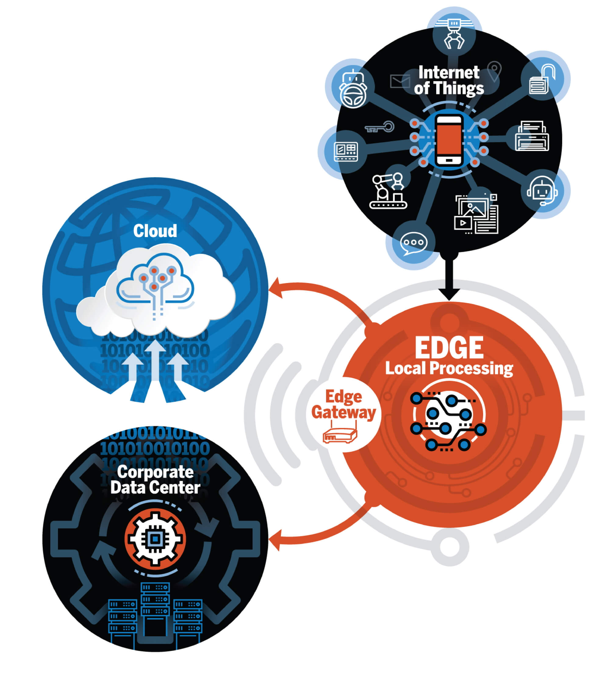 """Edge computing Applications - Image 5"""