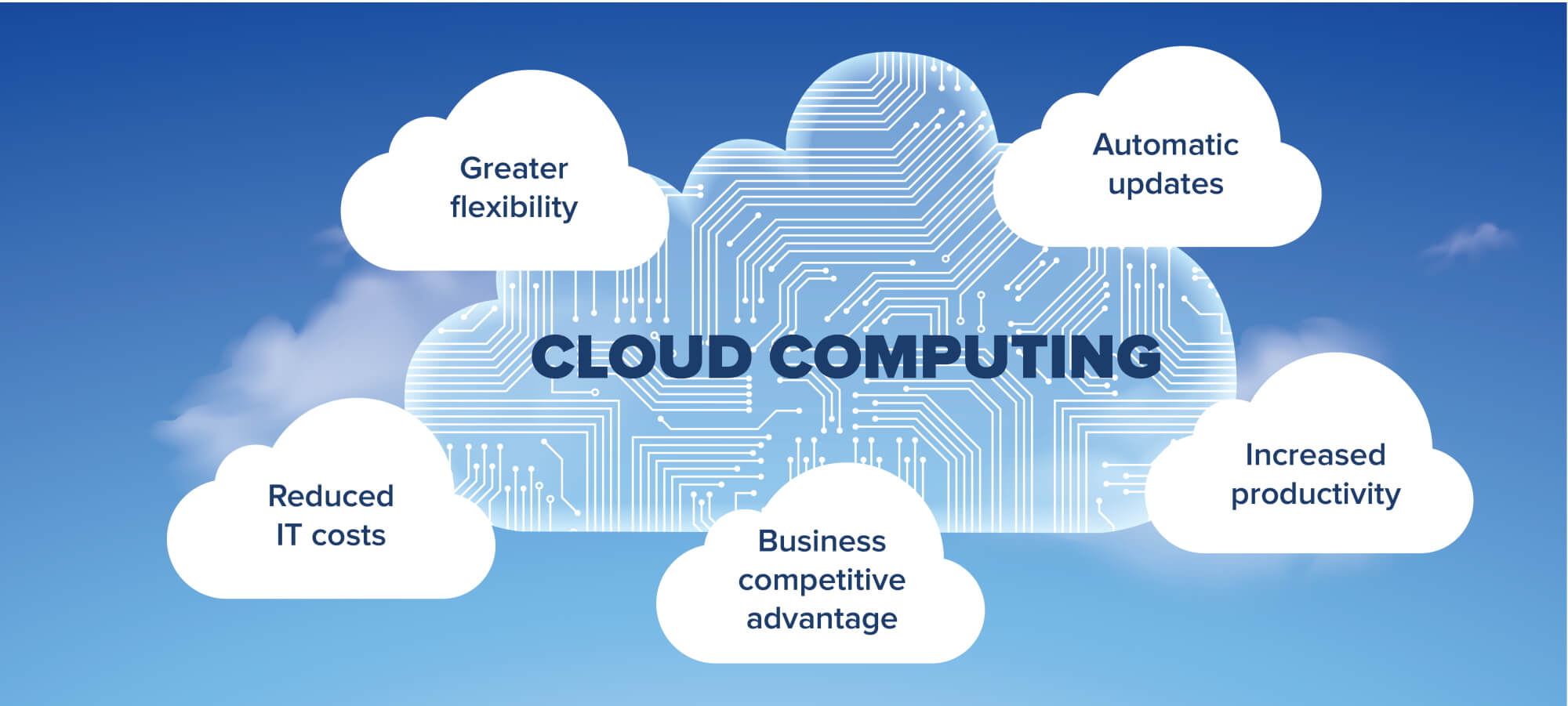 """Everything You Need to Know About Cloud Computing - Image 5"""