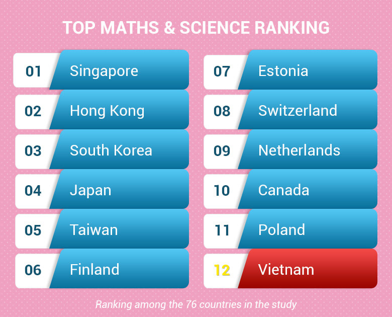 Top Maths and Science Ranking